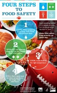 USDA Food Safety Chart from FoodSafety.gov